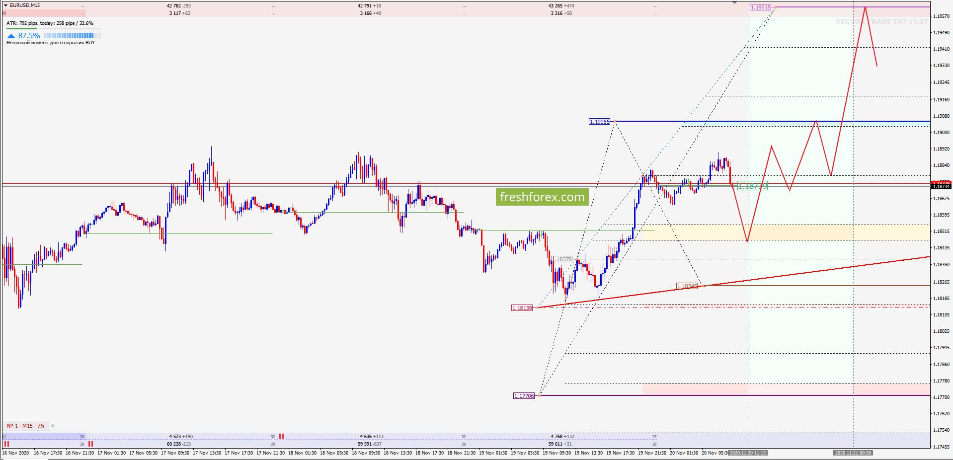 EUR/USD: Завершение роста!