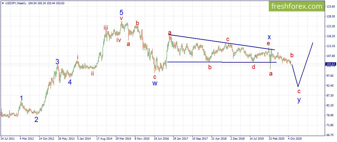 USD/JPY.  Возможно начало продолжительного тренда вниз.