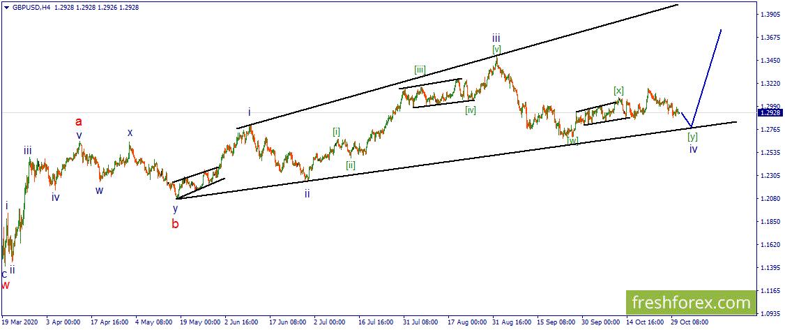 GBP/USD. Ожидается снижение в рамках коррекции.