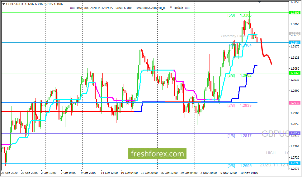 Анализ по уровням Мюррея - GBP/USD: перерисовка уровней