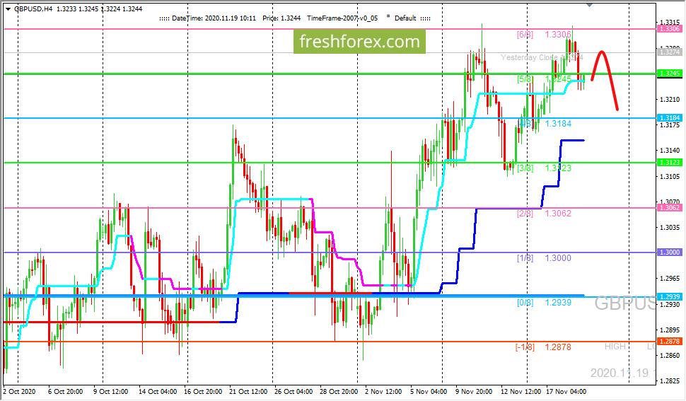 GBP/USD: ждем цену на уровне (4/8)