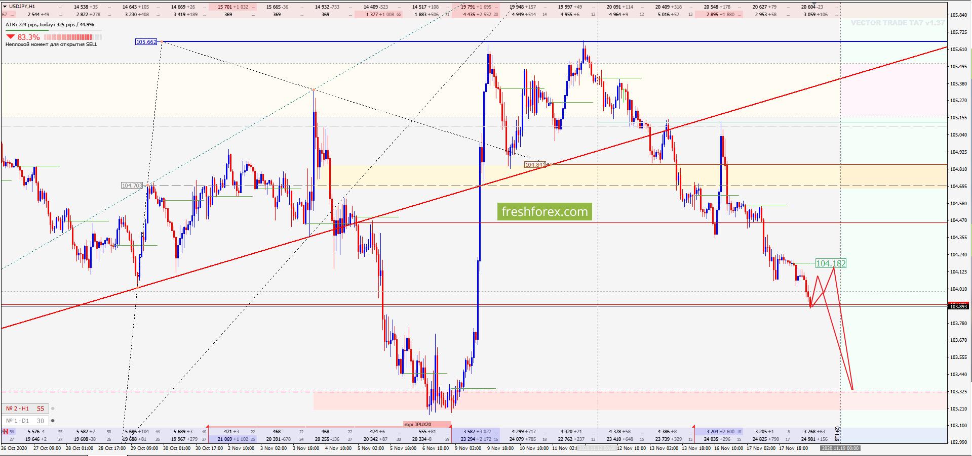 USD/JPY: Продолжаем снижаться!