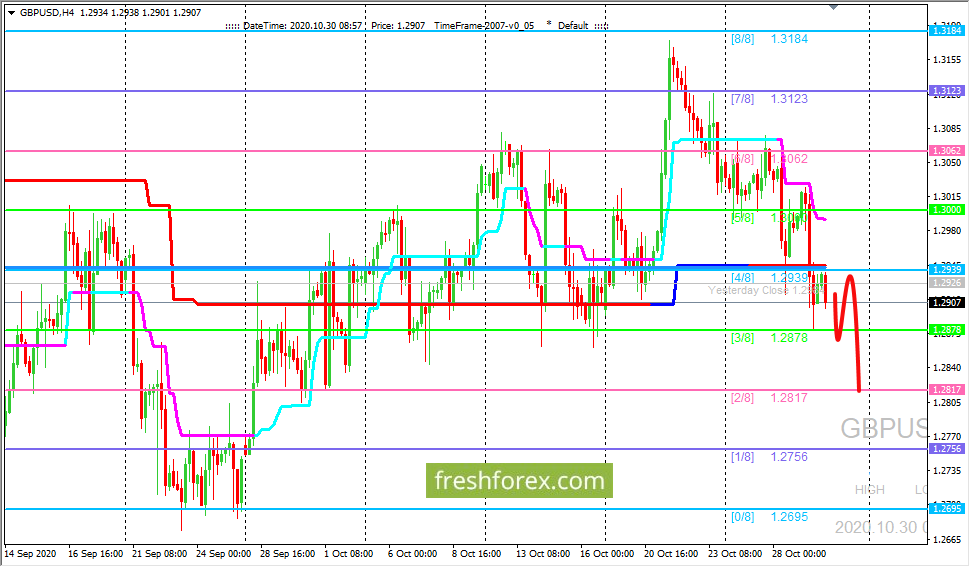 GBP/USD: торги проходят ниже уровня (4/8)