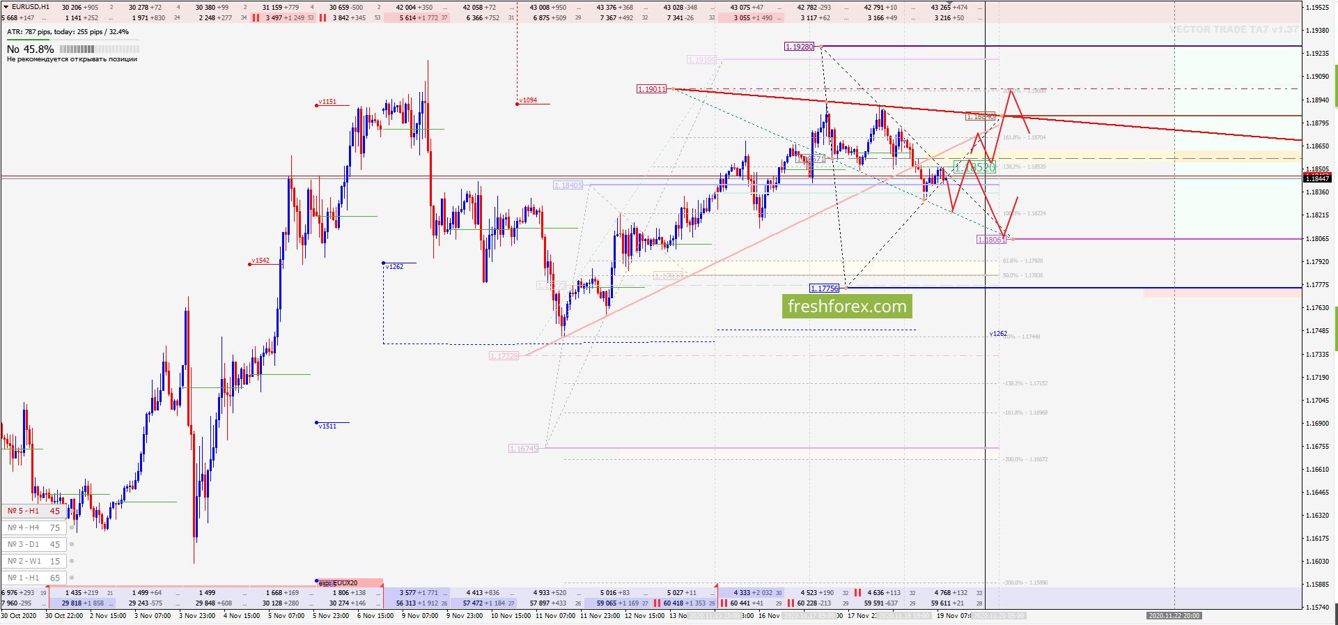EUR/USD: Глубокая коррекция!