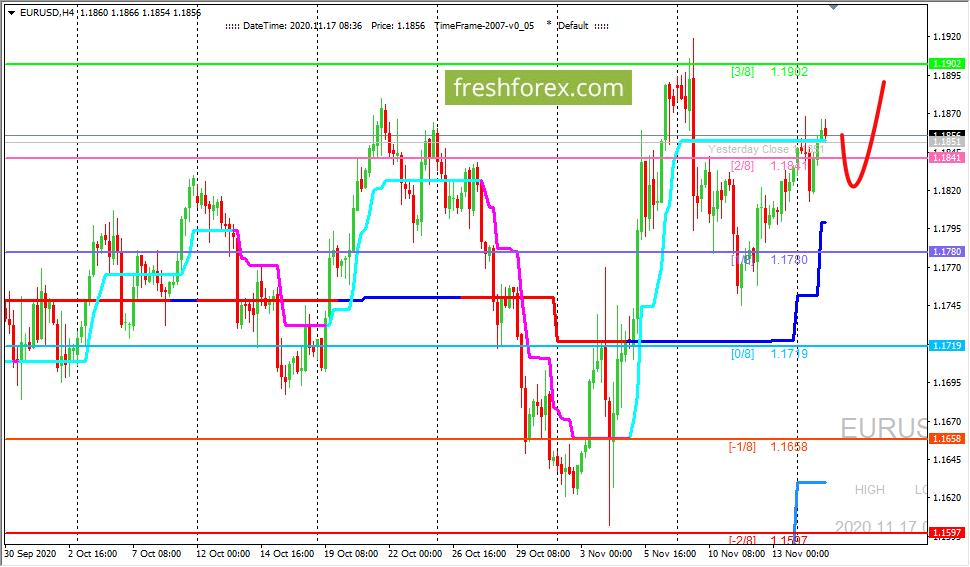 EUR/USD: ждем цену на уровне 1.19
