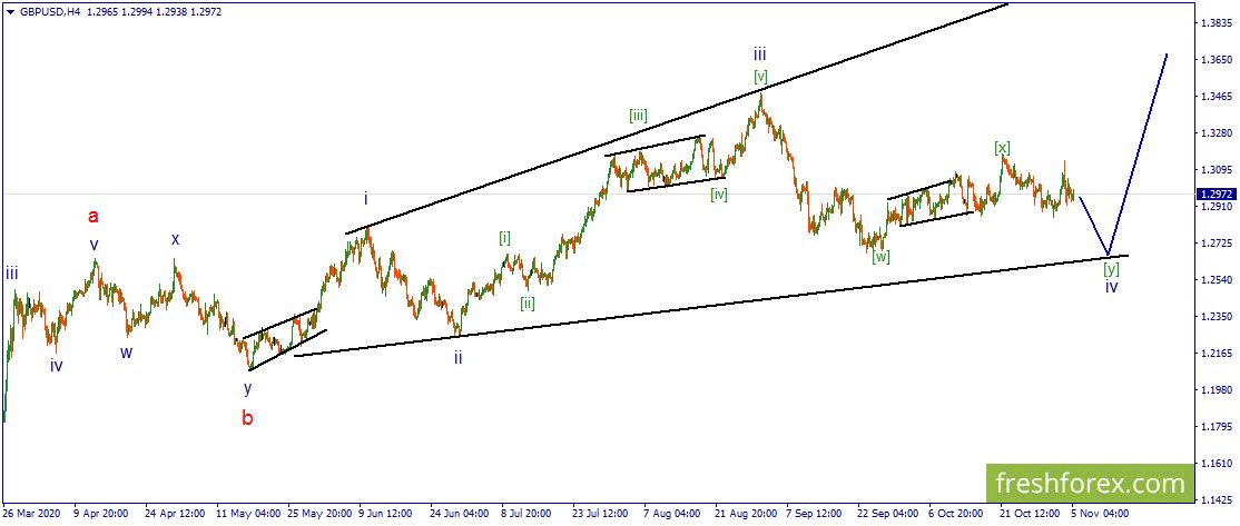 GBP/USD. Ожидания коррекционного снижения сохраняются.