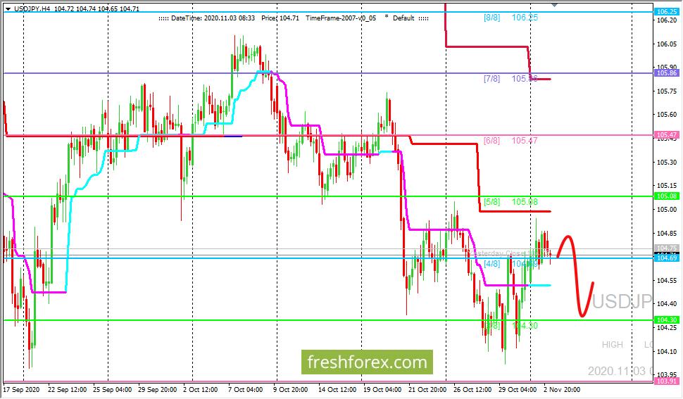 USD/JPY: валютная пара застряла в канале (3/8 - 5/8)