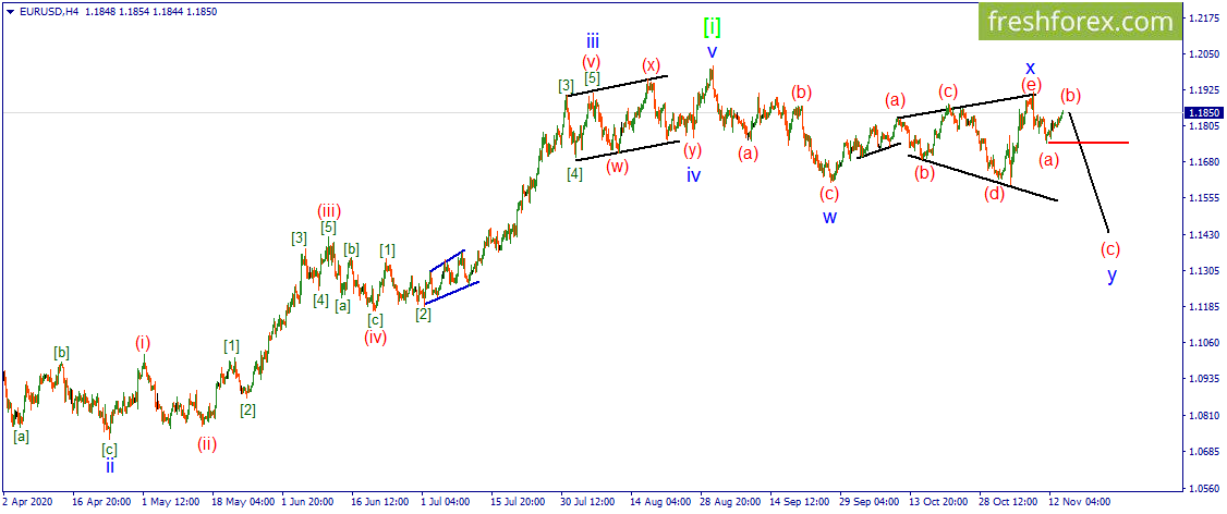 Волновой анализ - EUR/USD. Пара застревает в коррекции.