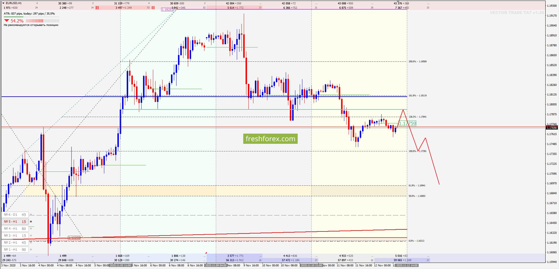EUR/USD: Углубление импульса!