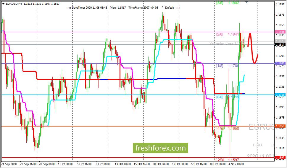 EUR/USD: валютная пара не может пробить уровень (2/8)