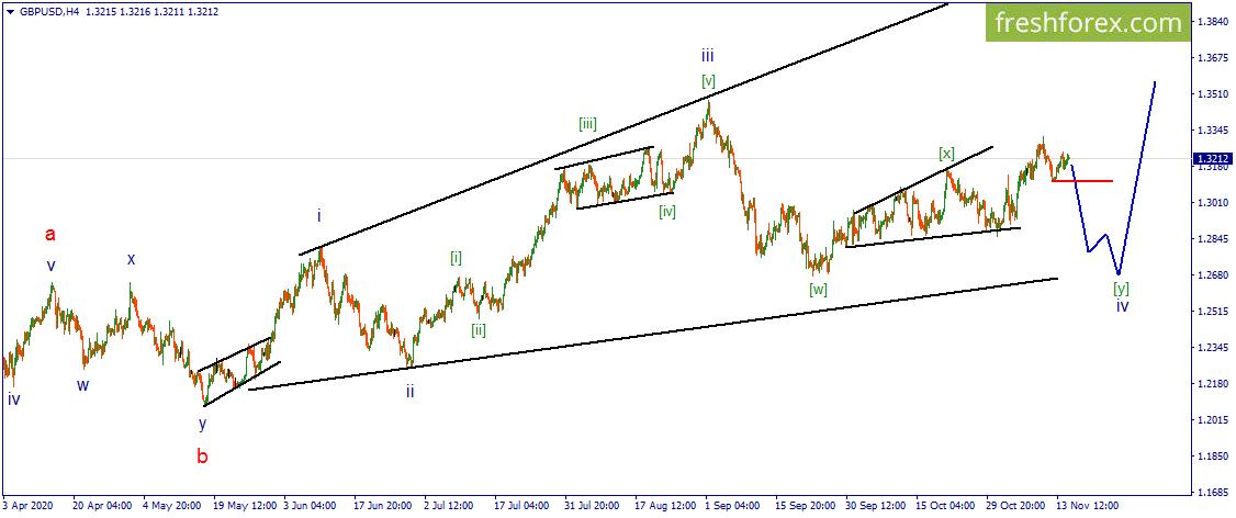 Волновой анализ - GBP/USD. Доллар может перейти к активным действиям.