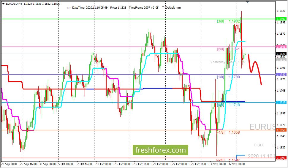 EUR/USD: ждем цену на уровне (0/8)