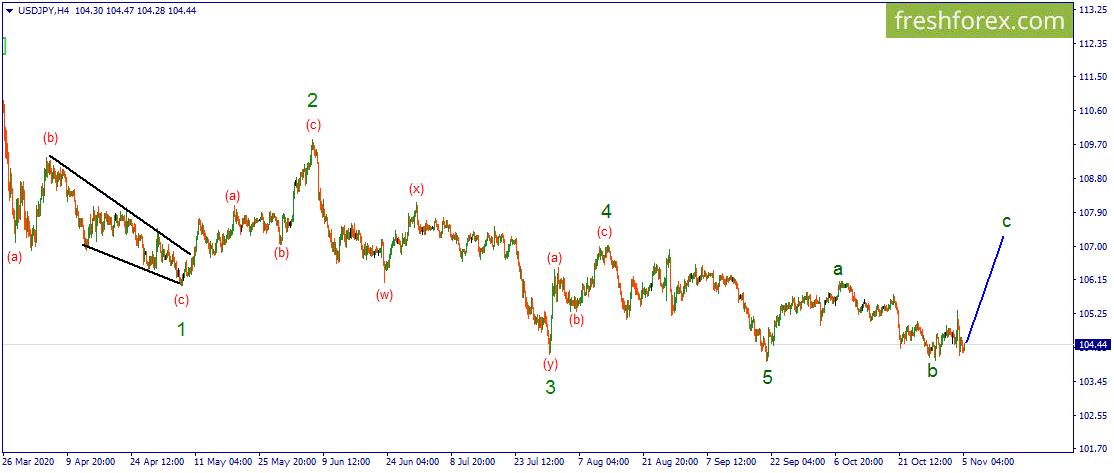 Волновой анализ - USD/JPY. Пара остается малоактивной и скучной для торговли.