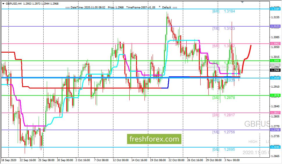 GBP/USD: цену удерживают выше уровня (4/8)