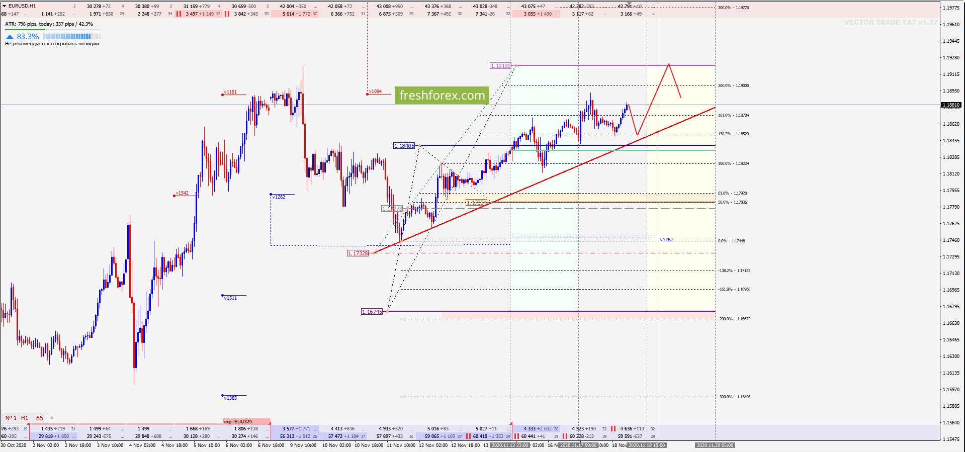 EUR/USD: Цель уже близка!