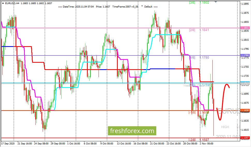 EUR/USD: валютная пара остается в области перепроданности