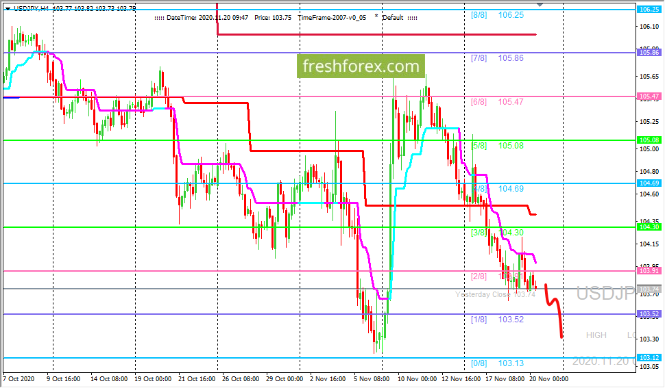 Анализ по уровням Мюррея - USD/JPY: валютная пара возобновила движение вниз