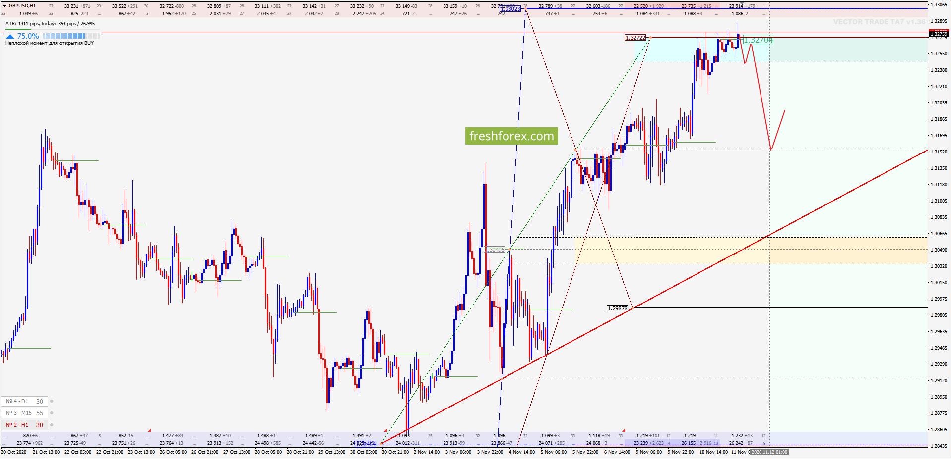Опционный анализ - GBP/USD: Главная цель реализована!