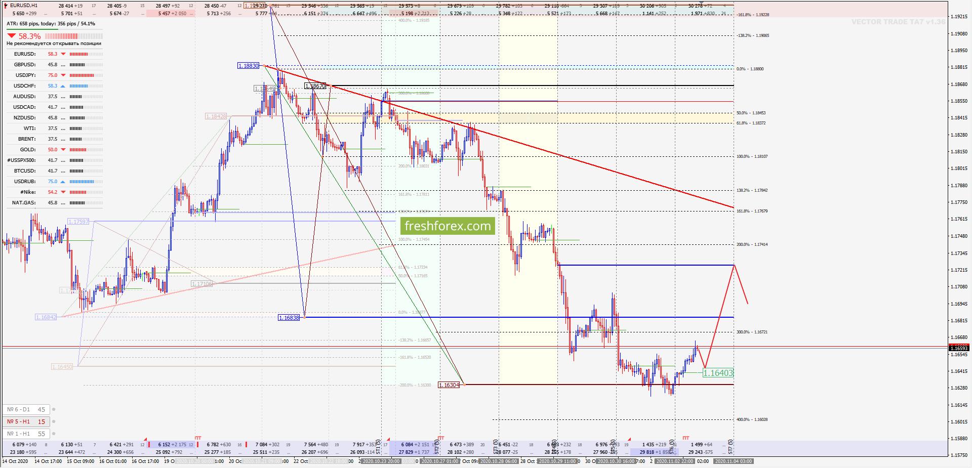 EUR/USD: Все цели реализованы!