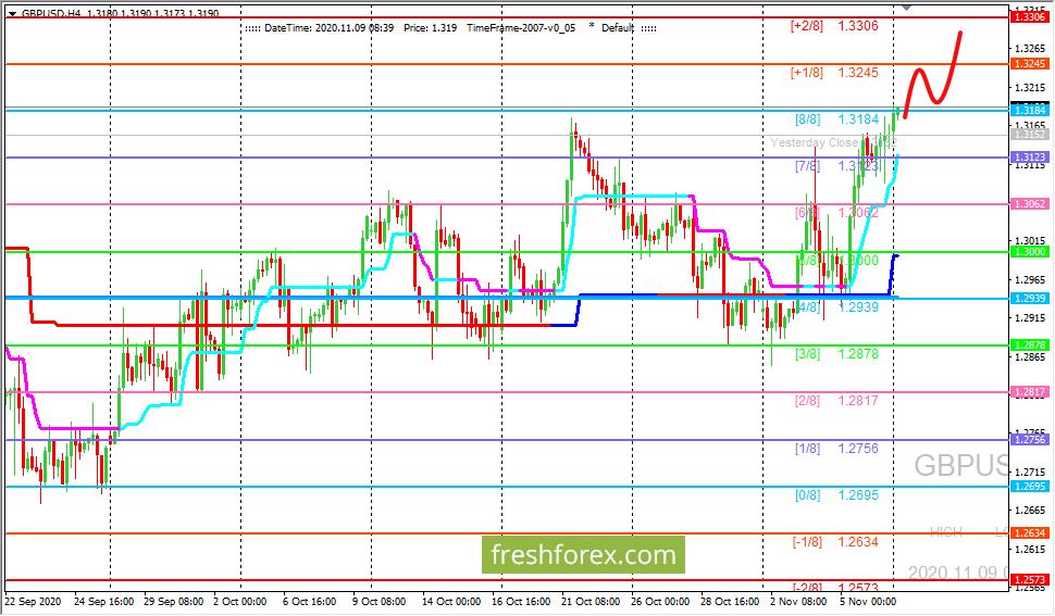 Анализ по уровням Мюррея - GBP/USD: валютная пара в области перекупленности