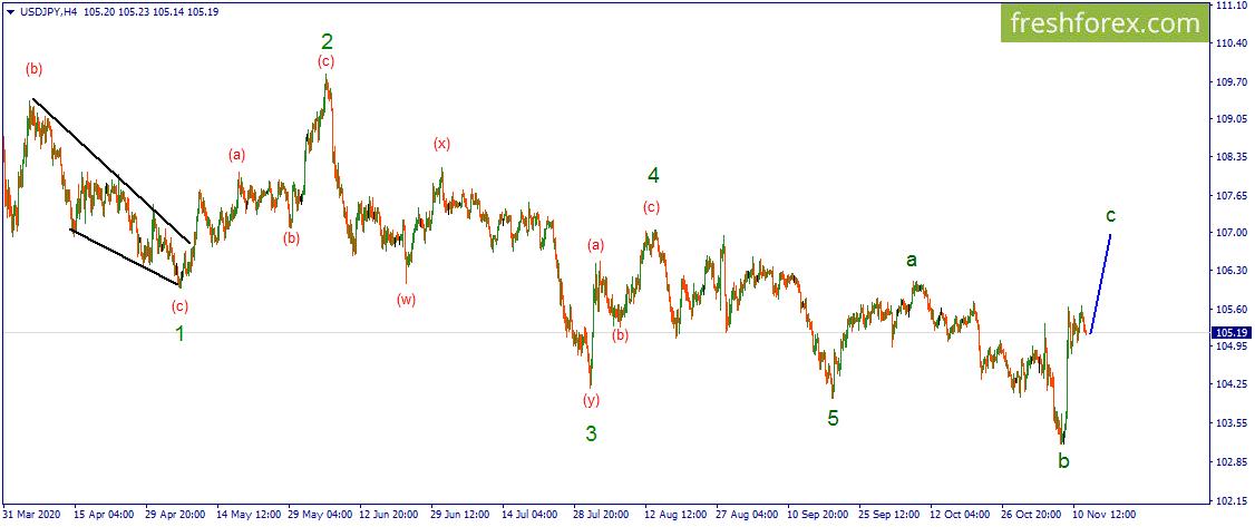 Волновой анализ - USD/JPY. Выход из коррекции предполагается в восходящем направлении.
