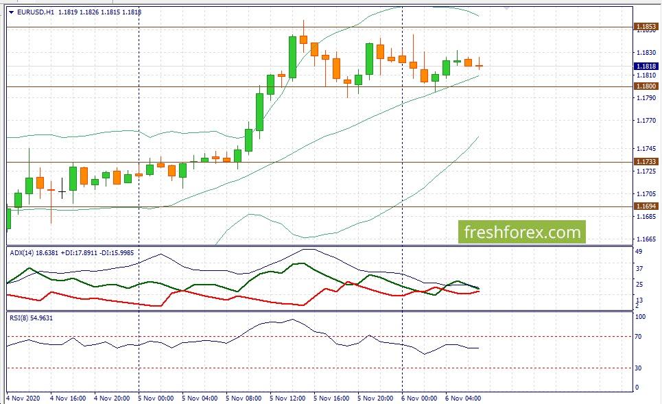 Фундаментальный анализ рынка Forex - Корреляция евро и золота
