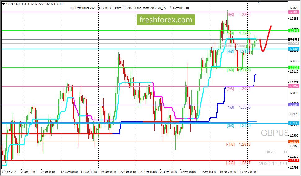 Анализ по уровням Мюррея - GBP/USD: валютная пара остается в боковике (3/8 - 5/8)