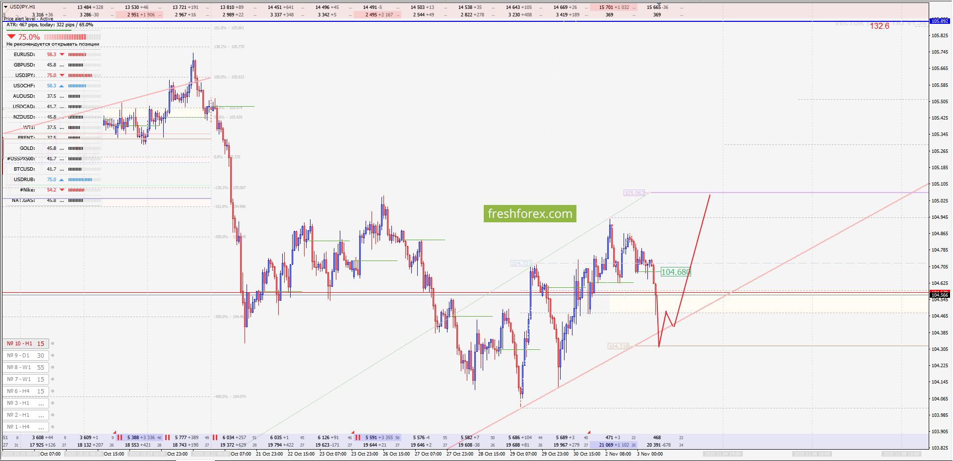 USD/JPY: Тренд сохраняется!
