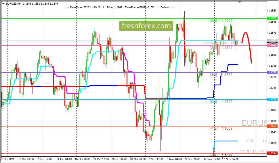 EUR/USD: валютная пара пока не может преодолеть уровень 1.19